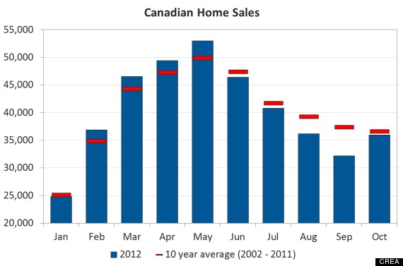 canada home sales october 2012