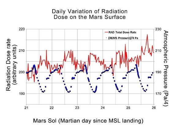 radiationpressuremarsgraph