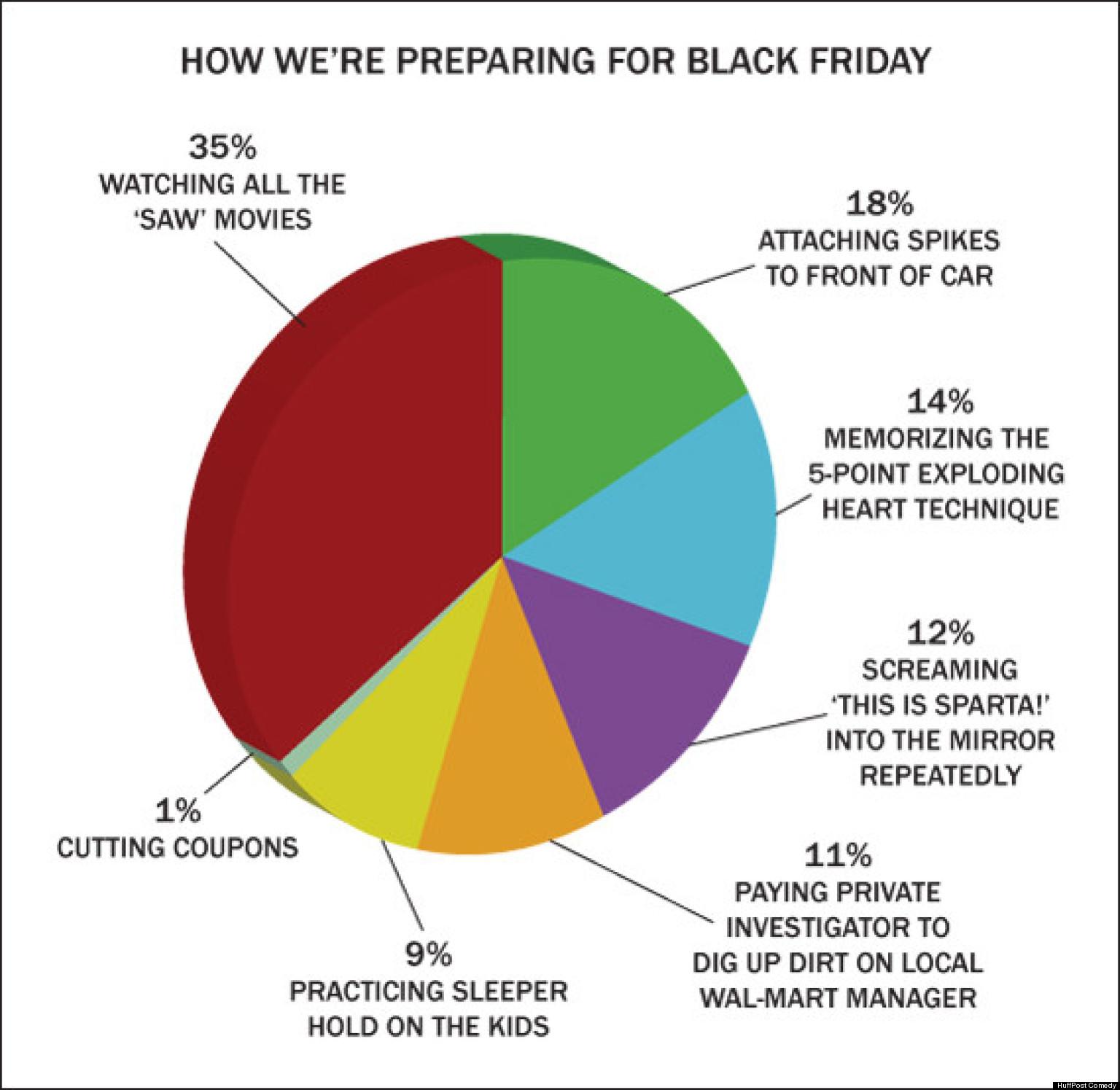 How We Re Preparing For Black Friday Chart Huffpost