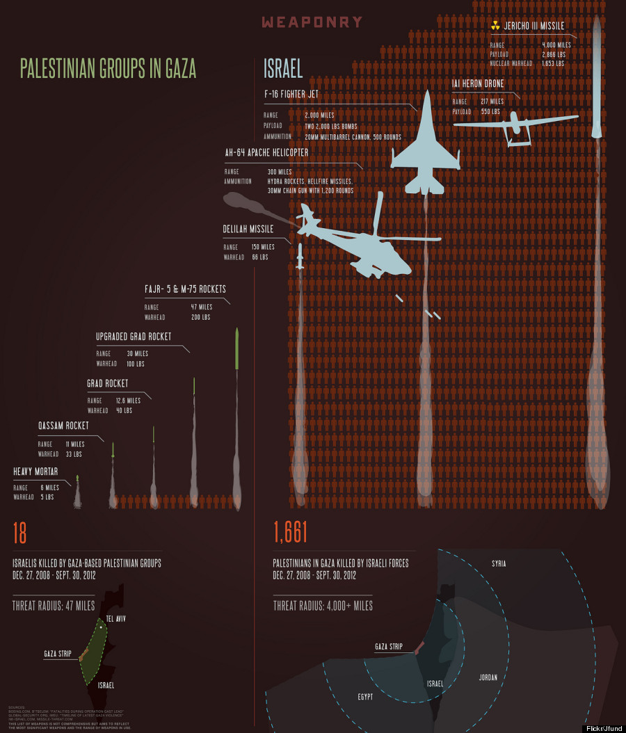 israel weapons arsenal