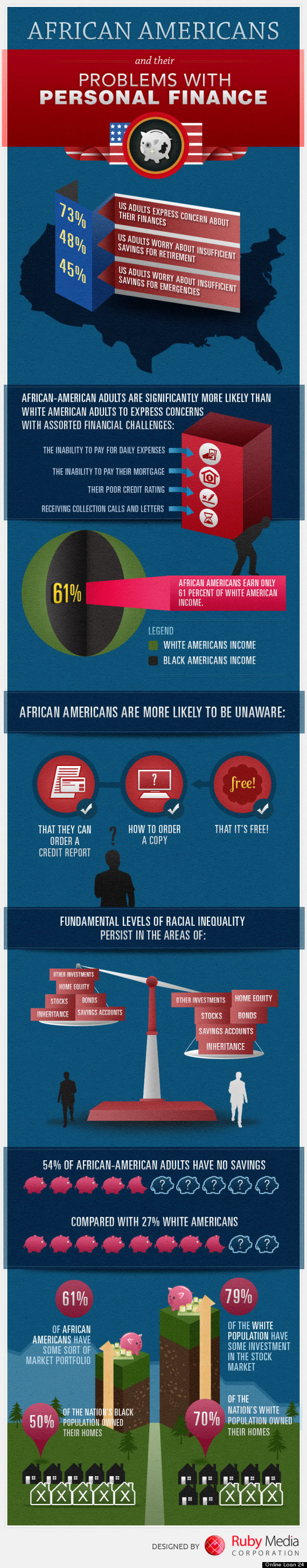 african american personal finance infographic