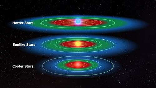 habitablezonesgoldilocks