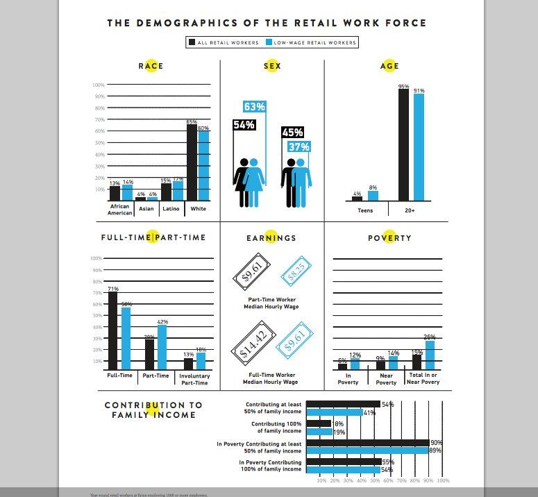 lowwage worker stats