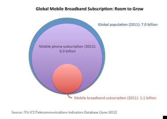 mobile broadband room to grow