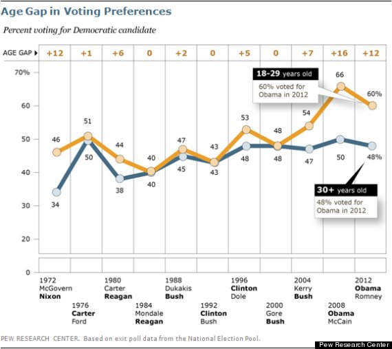 young voters over time
