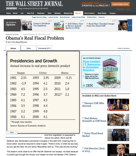 wall street journal presidencies growth