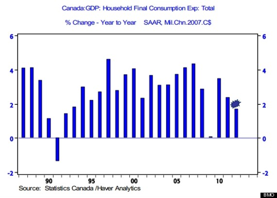 holiday spending canada bmo chart