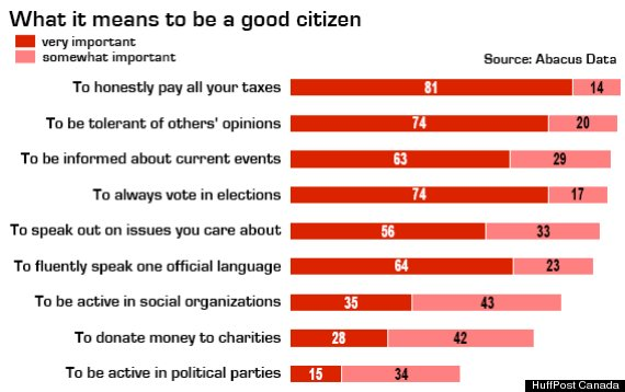 Examples of a Good Citizen http://www.huffingtonpost.ca/2012/12/06/gen-y-in-canada-citizenship_n_2247577.html