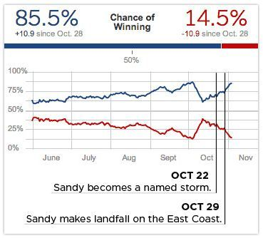 hurricane sandy polling