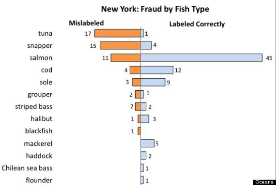 mislabeled fish