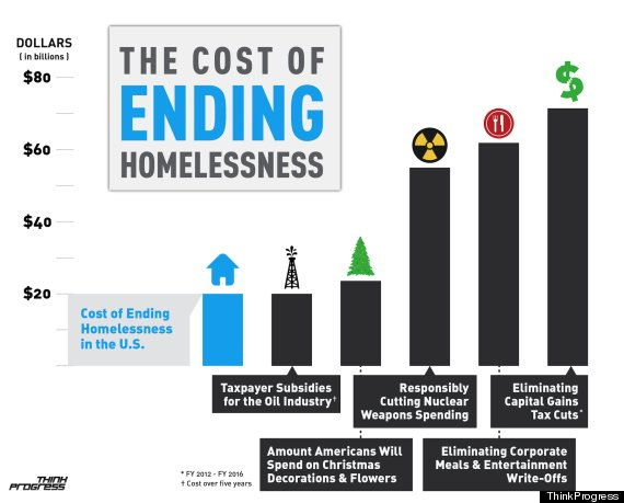 an analysis of the state of homelessness in united states [2] the united states has made significant progress in ending homelessness  since  six of the state's cities spent more than $5 million enforcing 14 anti- homelessness  [73] furthermore, a recent meta-analysis of the program  documents that.