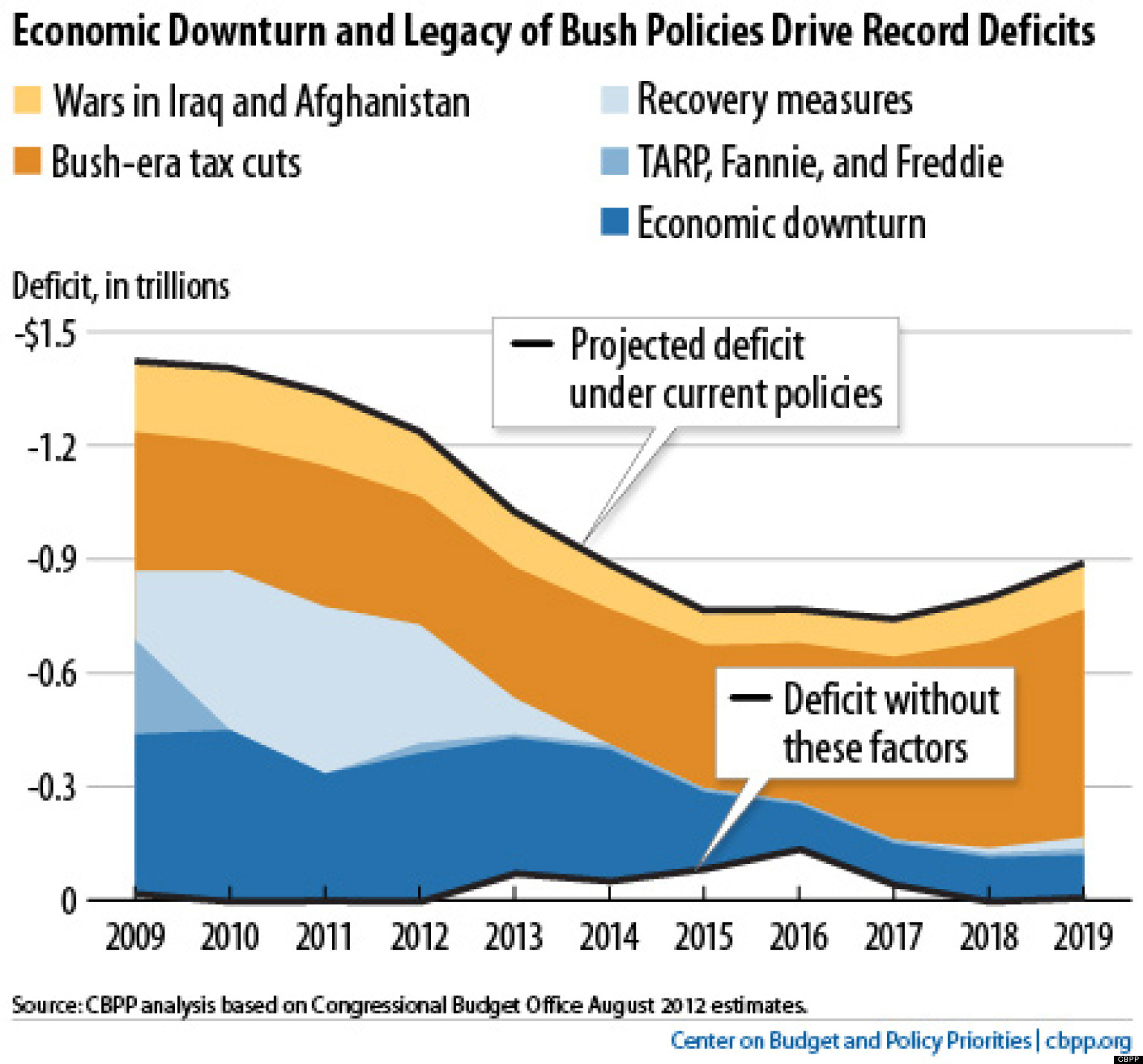 Trump Tax Plan Courts Major Backlash: 7 Ways The Bush Tax Cuts Wrecked The Economy [CHARTS