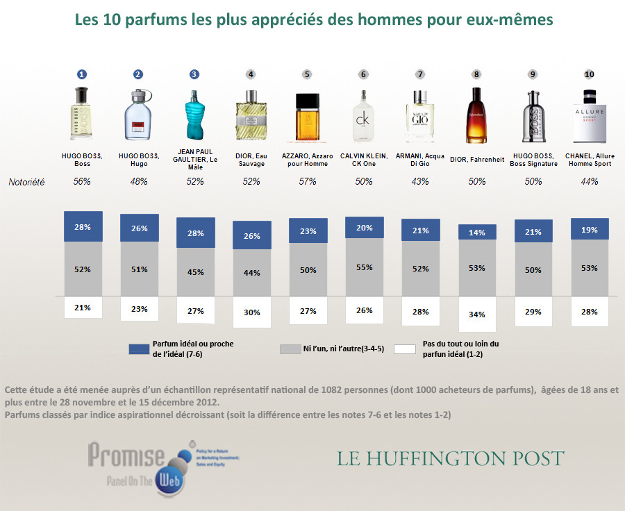 parfums preferes des français