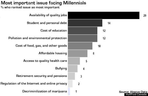 generation y jobs canada