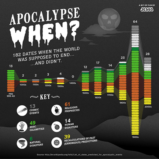 apocalypsewhen182days