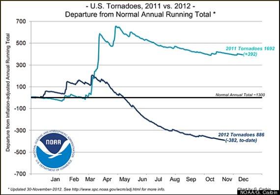 2012 tornadoes