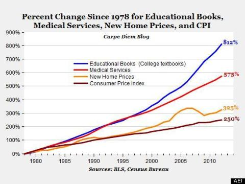 college textbooks prices
