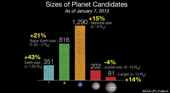nasa new planet candidates