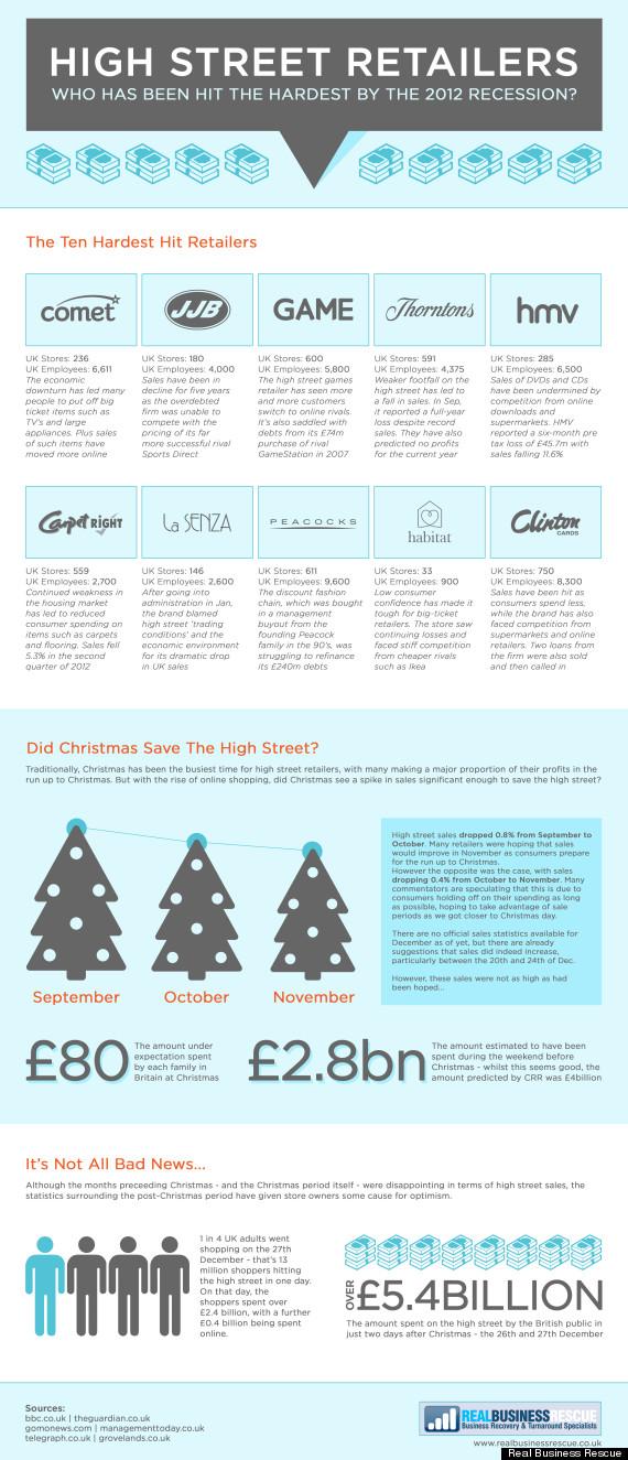 retailers 2013 predictions