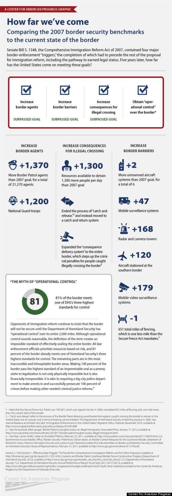 border patrol infographic