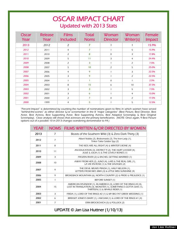 2013 oscar women chart