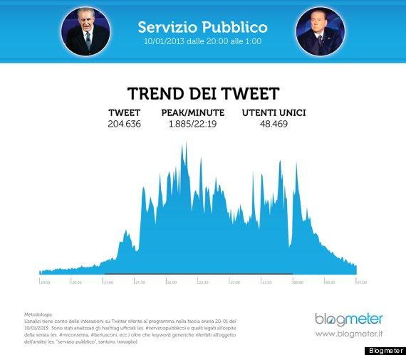 santoro trend