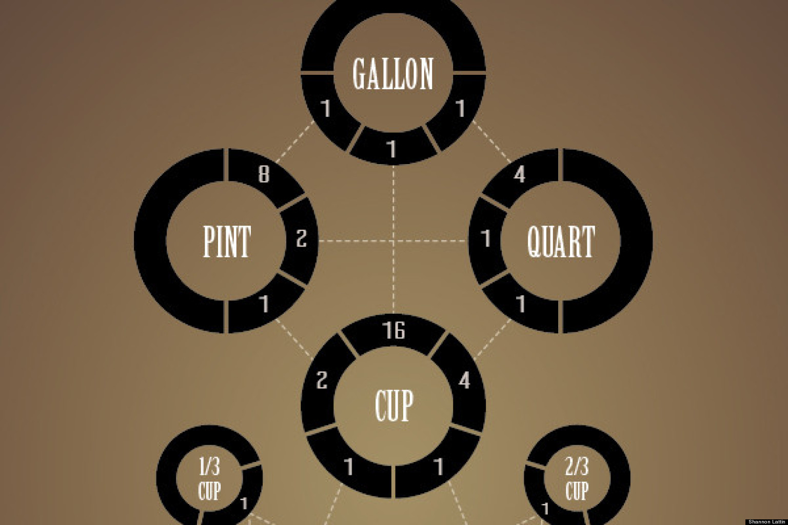 How Many Tablespoons In A Cup: The Beautiful Way ...