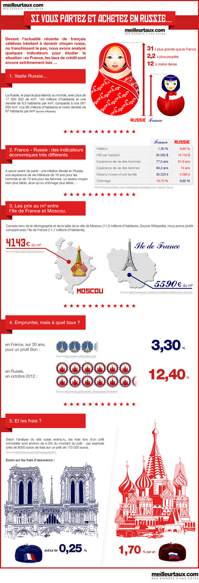 immobilier russie