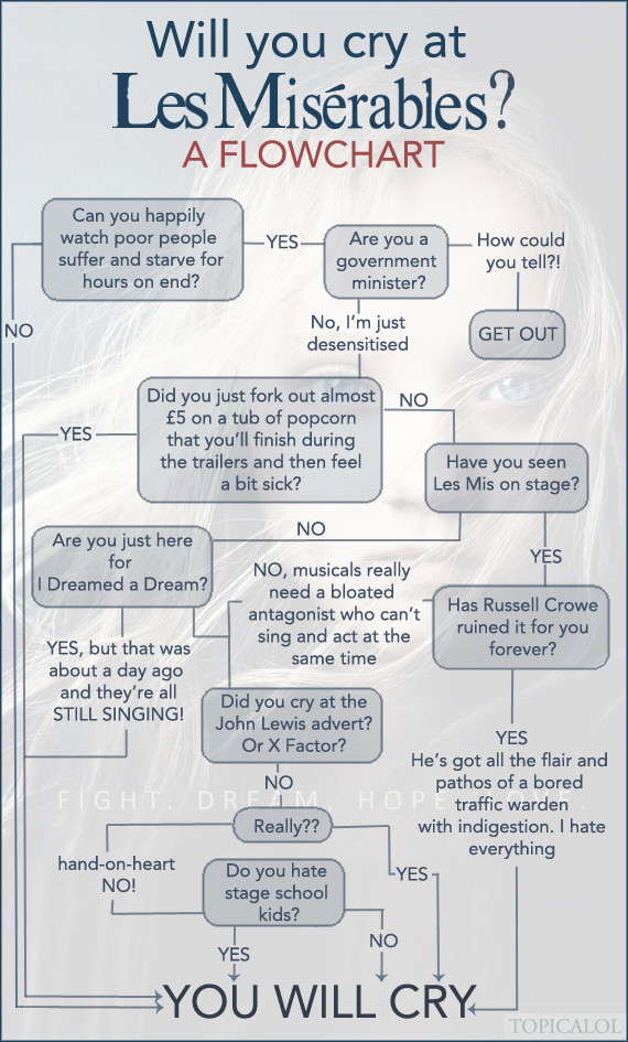 les miserables flowchart