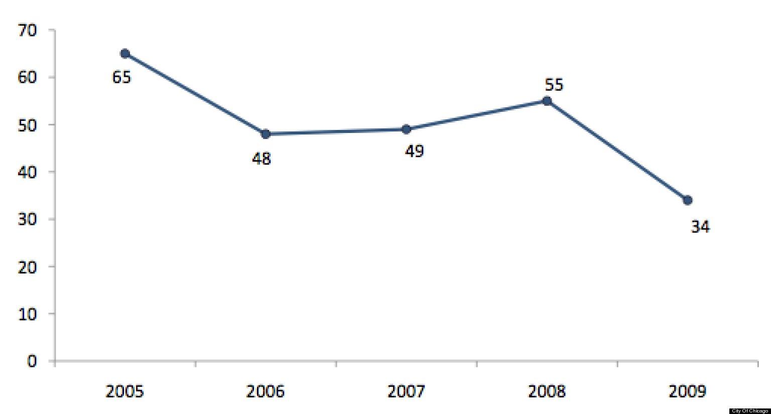 chicago pedestrian deaths 2012