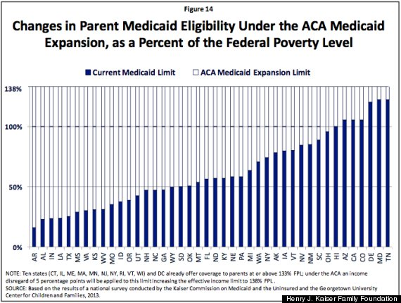 MEDICAID INCOME GUIDELINES