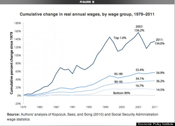 wages one percent