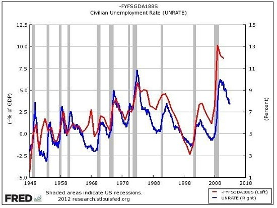 deficits and unemployment