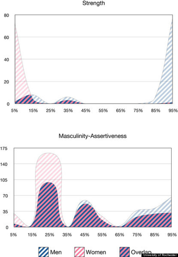 an analysis of the differences in the abilities of men and women The physiological differences between men and women are so great that elite male and female athletes rarely compete with each other these differences generally give men a competitive edge in sports that reward absolute strength, acceleration and speed however, these differences are easily.