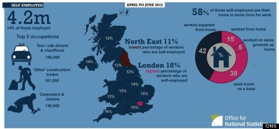 self employed figures