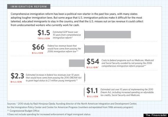 economic benefits immigration reform