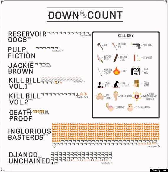 quentin tarantino deaths