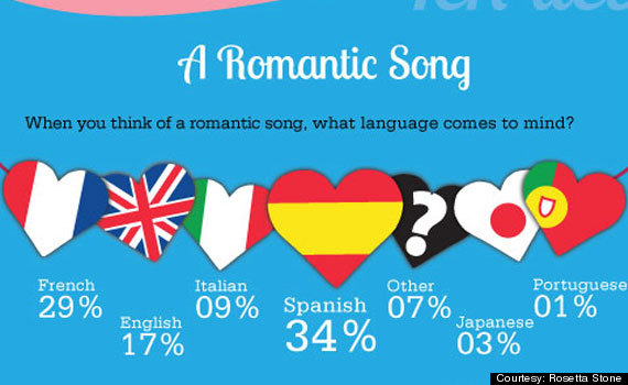 spanish romantic songs