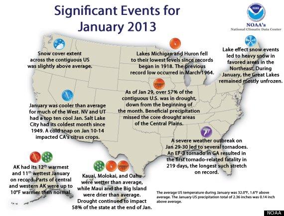 january 2013 warmest on record