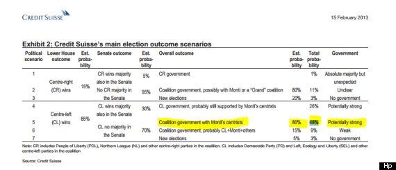 scenari elezioni 2013 credit suisse