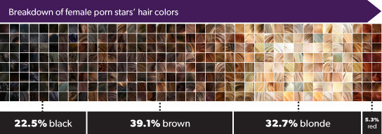 average porn star hair color
