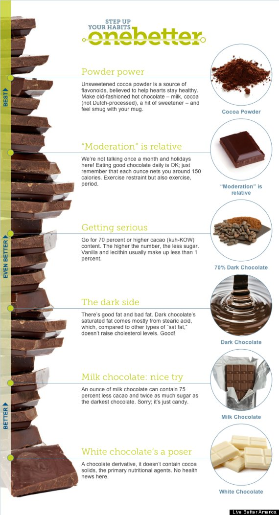 raising your chocolate bar infographic
