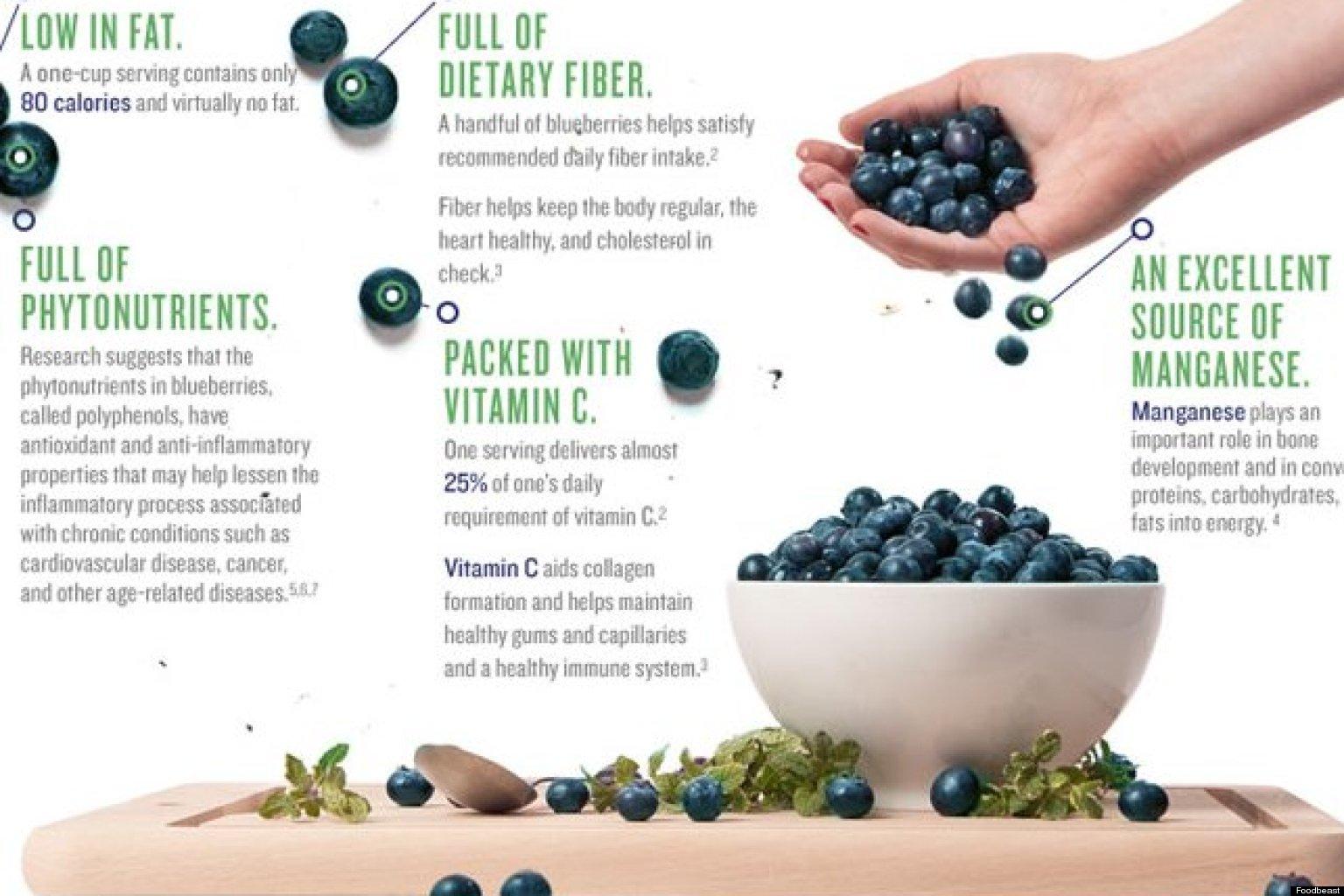 We're Eating 2x As Many Blueberries As We Were In 2005 ... Helena Bonham Carter Facebook